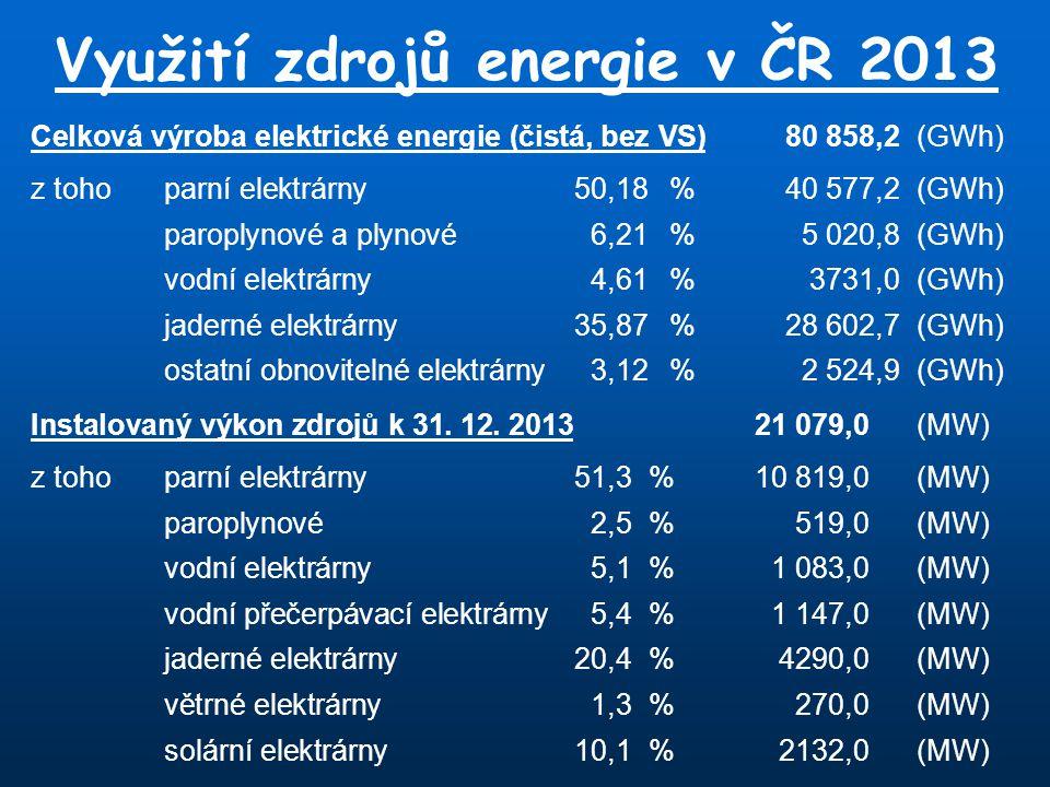 Využití zdrojů energie v ČR 2013 Celková výroba elektrické energie (čistá, bez VS)80 858,2(GWh) z tohoparní elektrárny50,18%40 577,2(GWh) paroplynové a plynové6,21%5 020,8(GWh) vodní elektrárny4,61 %3731,0(GWh) jaderné elektrárny35,87%28 602,7(GWh) ostatní obnovitelné elektrárny3,12%2 524,9(GWh) Instalovaný výkon zdrojů k 31.
