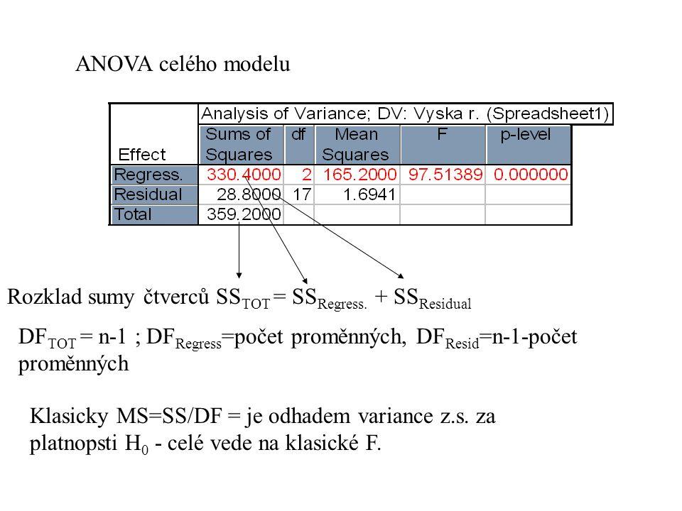 ANOVA celého modelu Rozklad sumy čtverců SS TOT = SS Regress. + SS Residual DF TOT = n-1 ; DF Regress =počet proměnných, DF Resid =n-1-počet proměnnýc