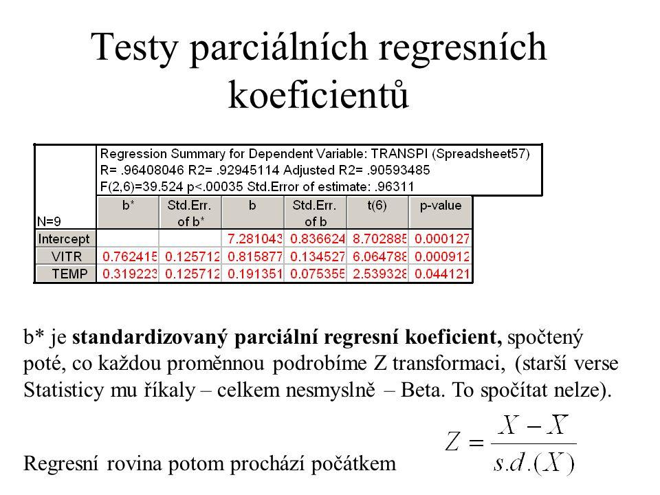 Testy parciálních regresních koeficientů b* je standardizovaný parciální regresní koeficient, spočtený poté, co každou proměnnou podrobíme Z transform