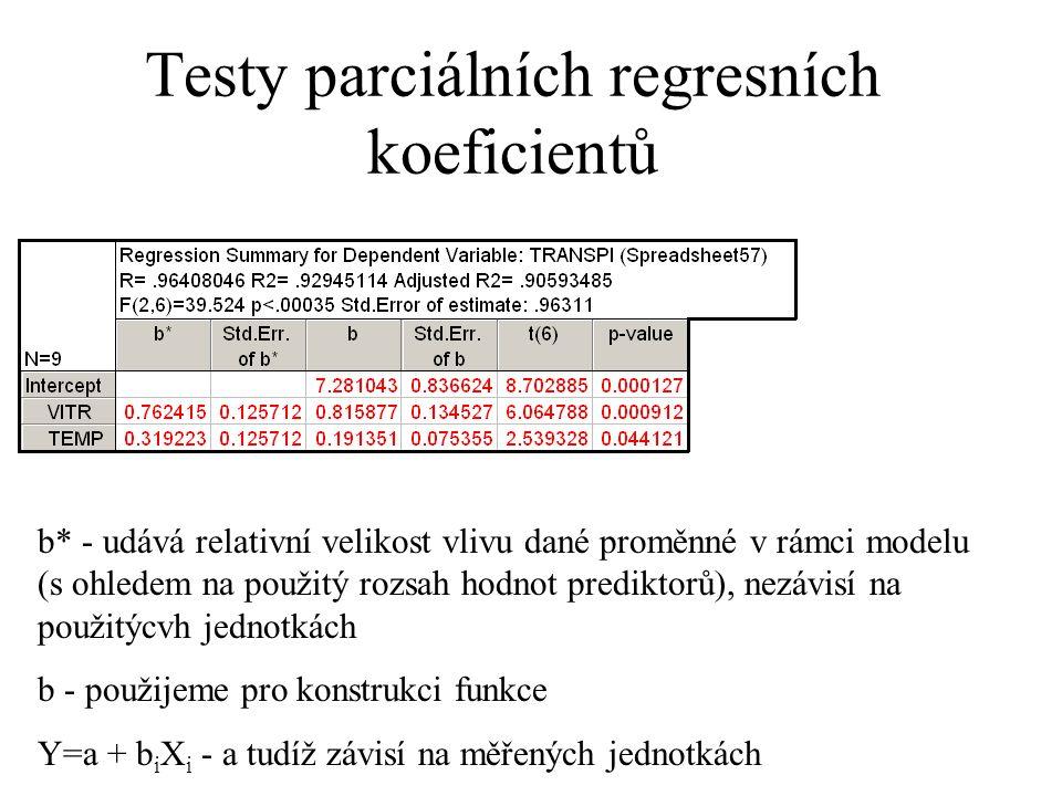 Testy parciálních regresních koeficientů b* - udává relativní velikost vlivu dané proměnné v rámci modelu (s ohledem na použitý rozsah hodnot predikto