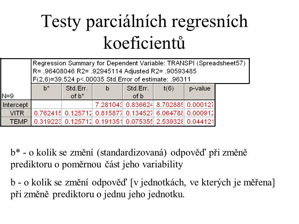 Testy parciálních regresních koeficientů b* - o kolik se změní (standardizovaná) odpověď při změně prediktoru o poměrnou část jeho variability b - o k