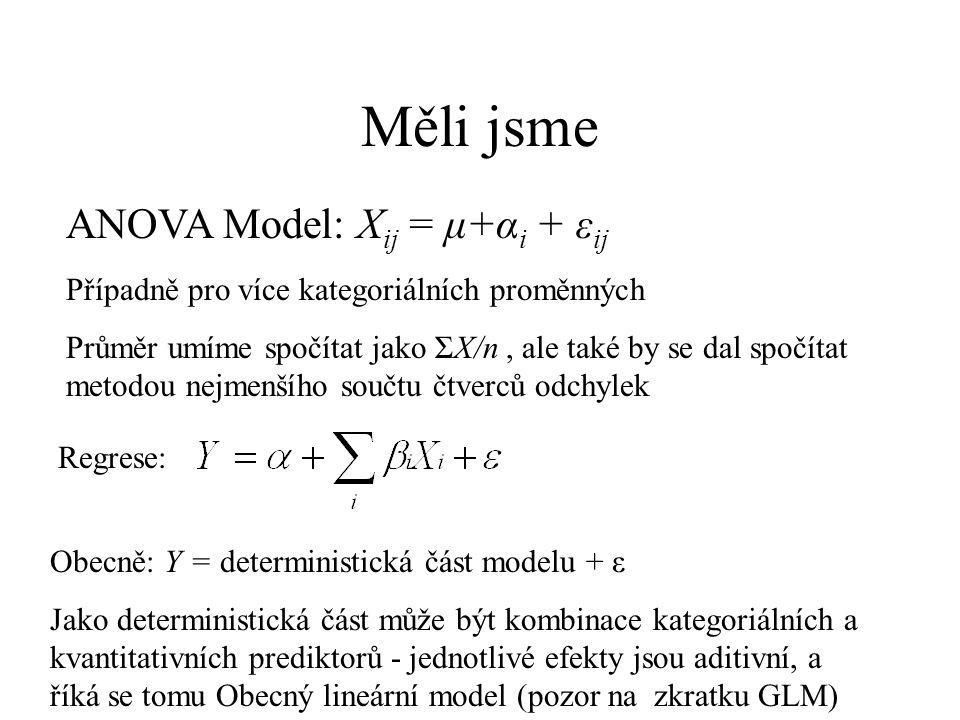 Měli jsme ANOVA Model: X ij = μ+α i + ε ij Případně pro více kategoriálních proměnných Průměr umíme spočítat jako ΣX/n, ale také by se dal spočítat me