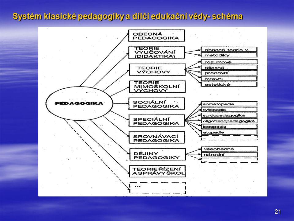 21 Systém klasické pedagogiky a dílčí edukační vědy- schéma