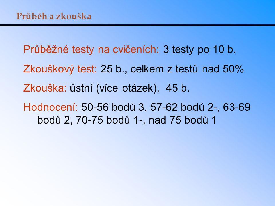 Průběh a zkouška Průběžné testy na cvičeních: 3 testy po 10 b. Zkouškový test: 25 b., celkem z testů nad 50% Zkouška: ústní (více otázek), 45 b. Hodno