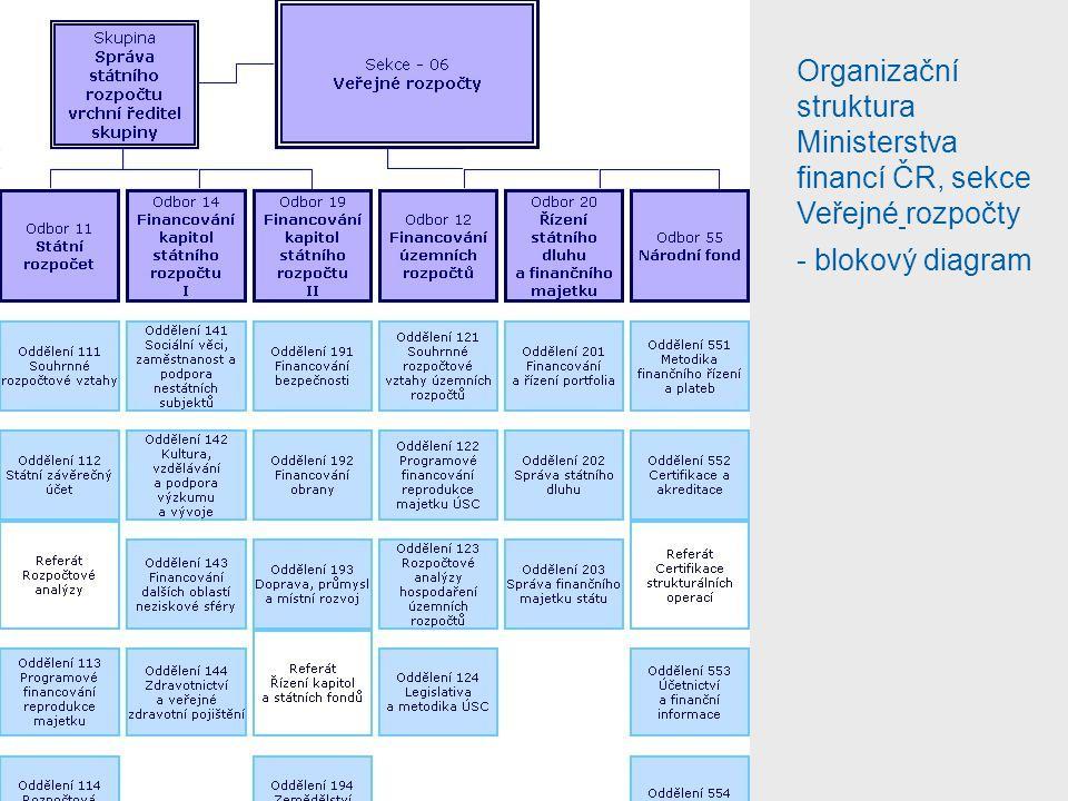 Organizační struktura Ministerstva financí ČR, sekce Veřejné rozpočty - blokový diagram