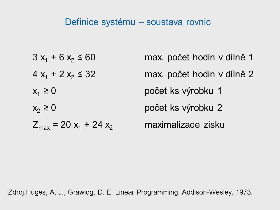 Definice systému – soustava rovnic 3 x 1 + 6 x 2 ≤ 60max.