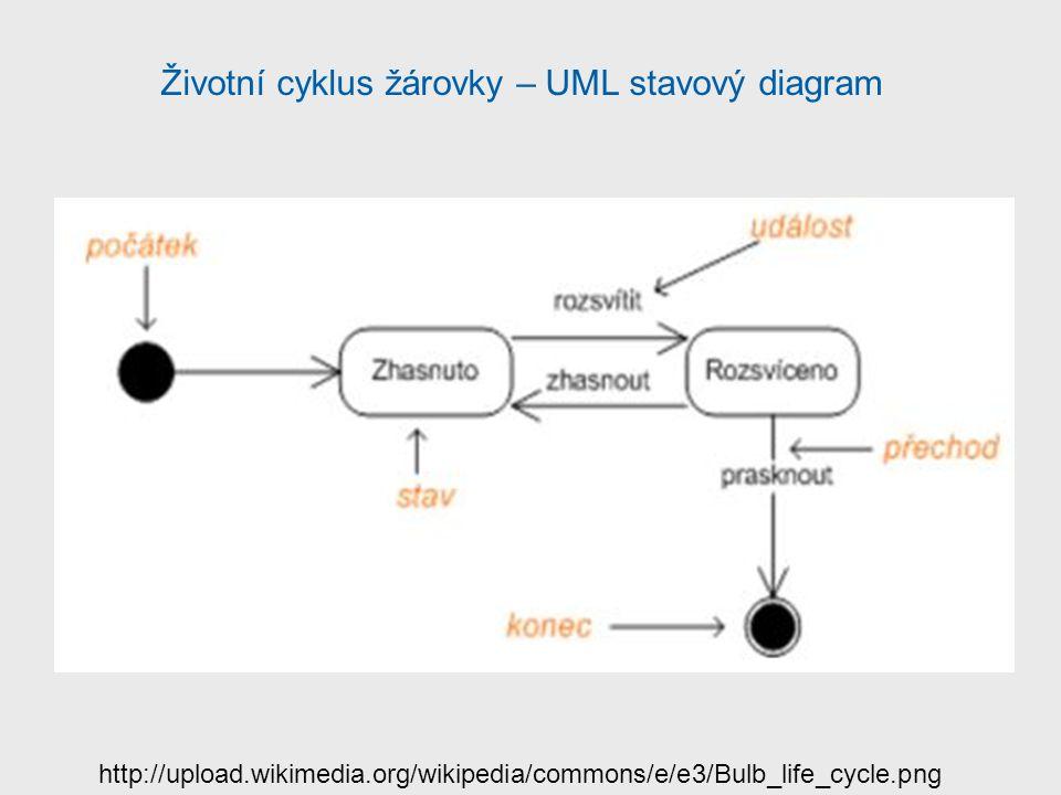 http://upload.wikimedia.org/wikipedia/commons/e/e3/Bulb_life_cycle.png Životní cyklus žárovky – UML stavový diagram