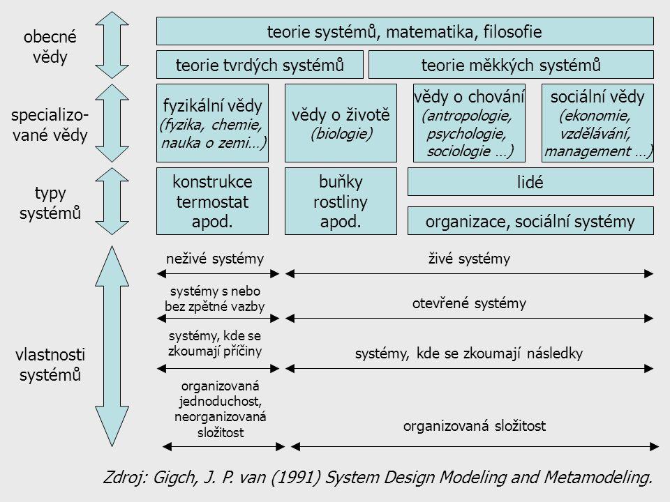 strana 5 Členění systémového hnutí studium systémů –teoretický rozvoj systémového myšlení (formulace GST) –aplikace systémového myšlení pro řešení problémů hard-systems (systémové inženýrství) soft-systems aplikace systémového myšlení v jiných disciplínách (biologie, ekonomie atd.)