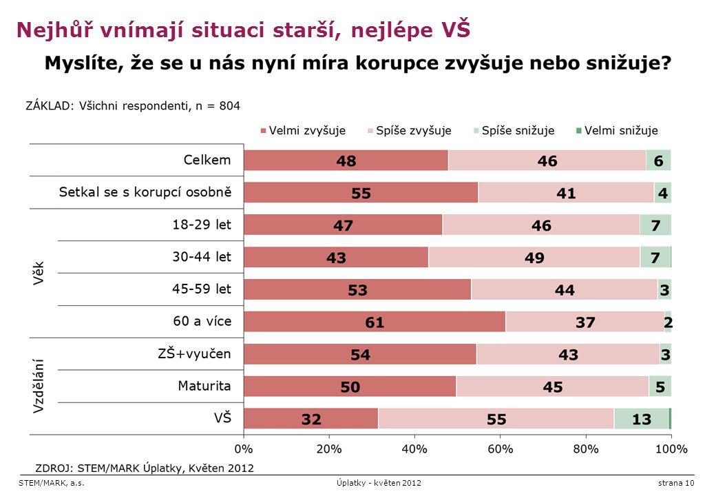 STEM/MARK, a.s.Úplatky - květen 2012strana 10 Nejhůř vnímají situaci starší, nejlépe VŠ