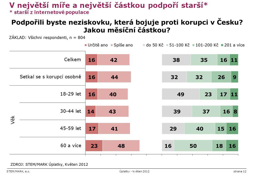 STEM/MARK, a.s.Úplatky - květen 2012strana 12 V největší míře a největší částkou podpoří starší* * starší z internetové populace