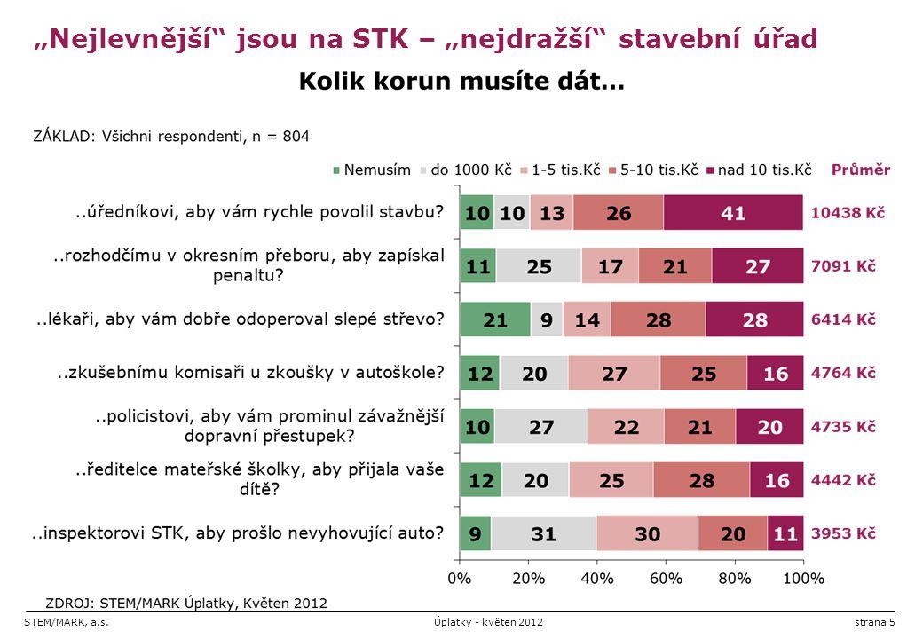 """STEM/MARK, a.s.Úplatky - květen 2012strana 5 """"Nejlevnější jsou na STK – """"nejdražší stavební úřad"""