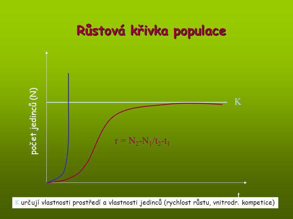Růstová křivka populace K r = N 2 -N 1 /t 2 -t 1 počet jedinců (N) t K určují vlastnosti prostředí a vlastnosti jedinců (rychlost růstu, vnitrodr. kom