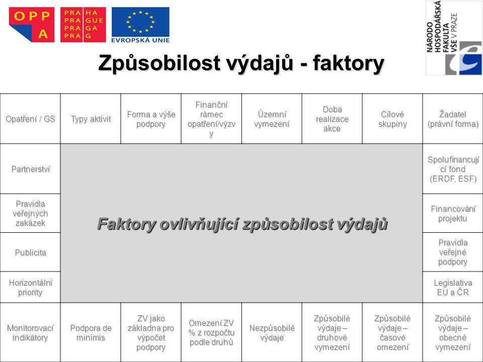 12 Způsobilost výdajů - faktory Opatření / GS Typy aktivit Forma a výše podpory Finanční rámec opatření/výzv y Územní vymezení Doba realizace akce Cílové skupiny Žadatel (právní forma) Partnerství Faktory ovlivňující způsobilost výdajů Spolufinancují cí fond (ERDF, ESF) Pravidla veřejných zakázek Financování projektu Publicita Pravidla veřejné podpory Horizontální priority Legislativa EU a ČR Monitorovací indikátory Podpora de minimis ZV jako základna pro výpočet podpory Omezení ZV % z rozpočtu podle druhů Nezpůsobilé výdaje Způsobilé výdaje – druhové vymezení Způsobilé výdaje – časové omezení Způsobilé výdaje – obecné vymezení