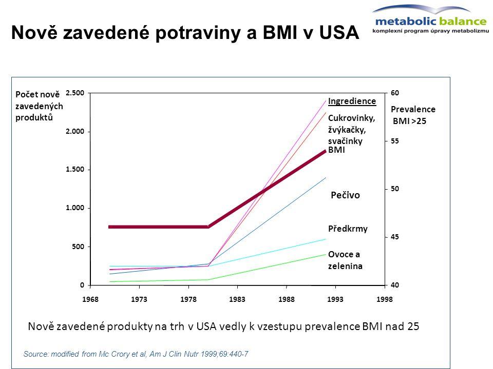Source: modified from Mc Crory et al, Am J Clin Nutr 1999;69:440-7 Nově zavedené potraviny a BMI v USA Nově zavedené produkty na trh v USA vedly k vze