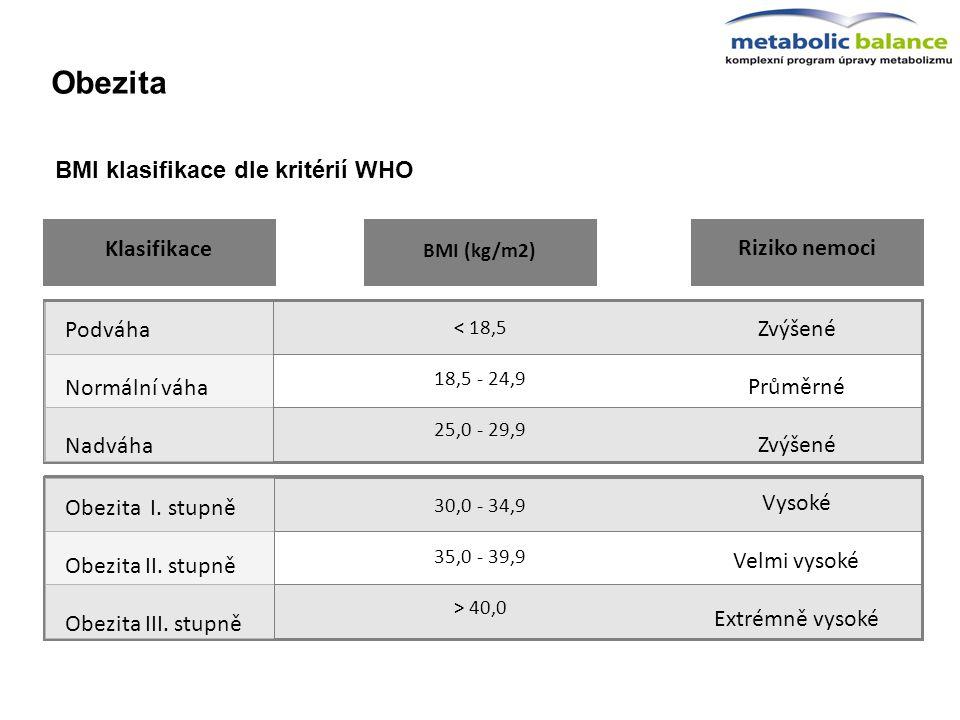 BMI klasifikace dle kritérií WHO BMI (kg/m2) Riziko nemoci 30,0 - 34,9 35,0 - 39,9 > 40,0 Vysoké Velmi vysoké Extrémně vysoké < 18,5 18,5 - 24,9 25,0