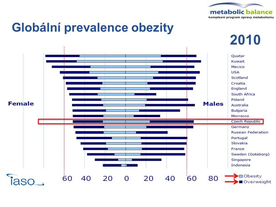 2010 Globální prevalence obezity