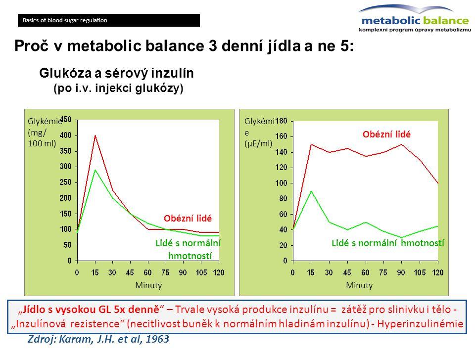 """Glukóza a sérový inzulín (po i.v. injekci glukózy) Glykémie (mg/ 100 ml) Lidé s normální hmotností Obézní lidé Minuty """"Jídlo s vysokou GL 5x denně"""" –"""