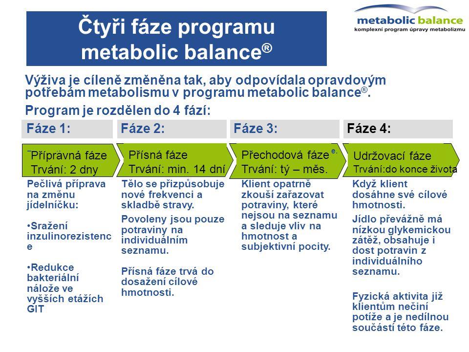 Fáze 4:Fáze 3:Fáze 2:Fáze 1: Výživa je cíleně změněna tak, aby odpovídala opravdovým potřebám metabolismu v programu metabolic balance ®. Program je r