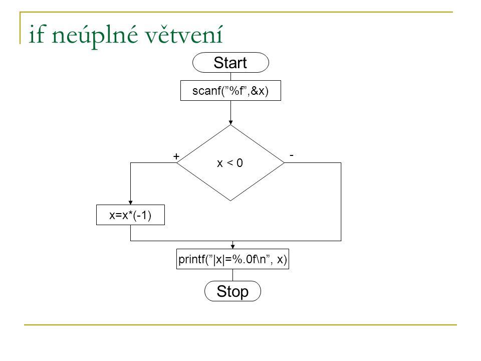 if neúplné větvení x < 0 x=x*(-1) + - scanf( %f ,&x) Start Stop printf(  x =%.0f\n , x)