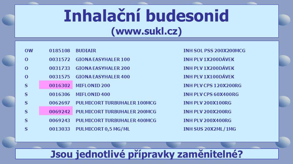 Inhalační budesonid (www.sukl.cz) OW0185108BUDIAIRINH SOL PSS 200X200MCG O0031572GIONA EASYHALER 100INH PLV 1X200DÁVEK O0031733GIONA EASYHALER 200INH PLV 1X200DÁVEK O0031575GIONA EASYHALER 400INH PLV 1X100DÁVEK S0016302MIFLONID 200INH PLV CPS 120X200RG S0016306MIFLONID 400INH PLV CPS 60X400RG S0062697PULMICORT TURBUHALER 100MCGINH PLV 200X100RG S0069242PULMICORT TURBUHALER 200MCGINH PLV 200X200RG S0069243PULMICORT TURBUHALER 400MCGINH PLV 200X400RG S0013033PULMICORT 0,5 MG/MLINH SUS 20X2ML/1MG Jsou jednotlivé přípravky zaměnitelné?
