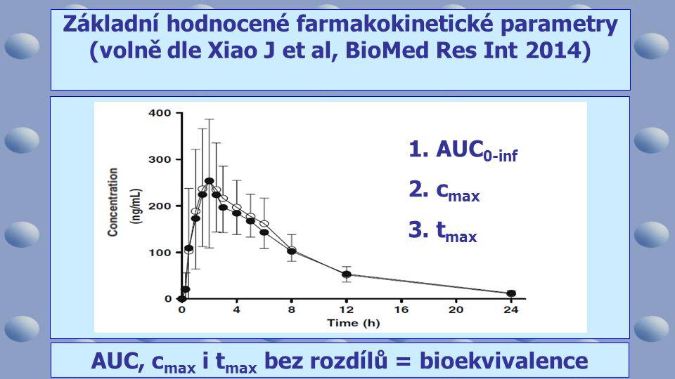 AUC, c max i t max bez rozdílů = bioekvivalence Základní hodnocené farmakokinetické parametry (volně dle Xiao J et al, BioMed Res Int 2014) 1.