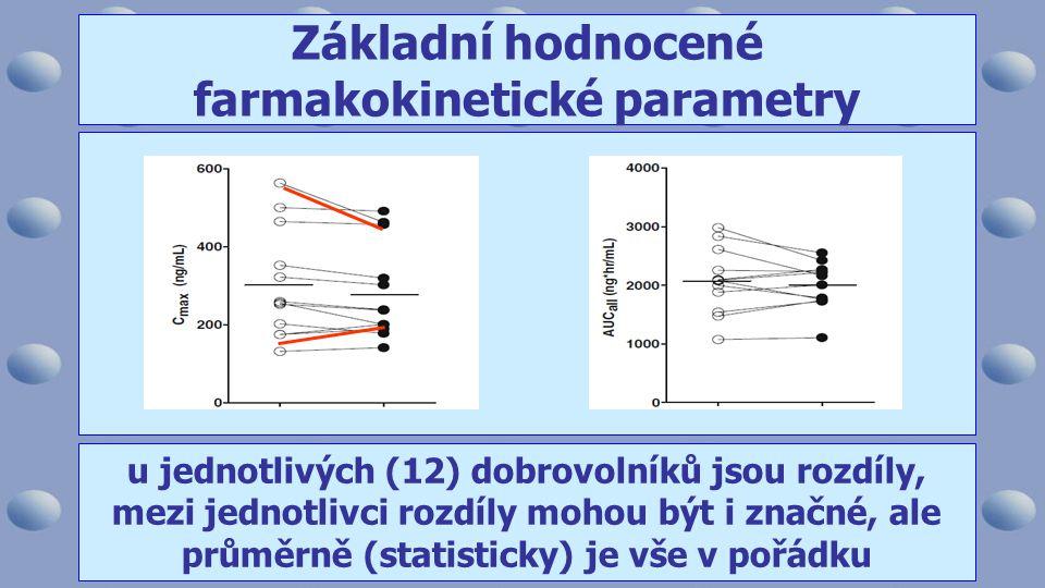 u jednotlivých (12) dobrovolníků jsou rozdíly, mezi jednotlivci rozdíly mohou být i značné, ale průměrně (statisticky) je vše v pořádku Základní hodnocené farmakokinetické parametry
