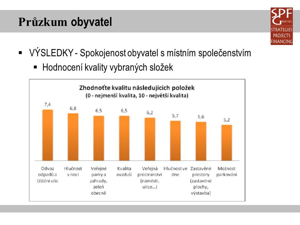 Průzkum obyvatel  VÝSLEDKY - Spokojenost obyvatel s místním společenstvím  Hodnocení kvality vybraných složek