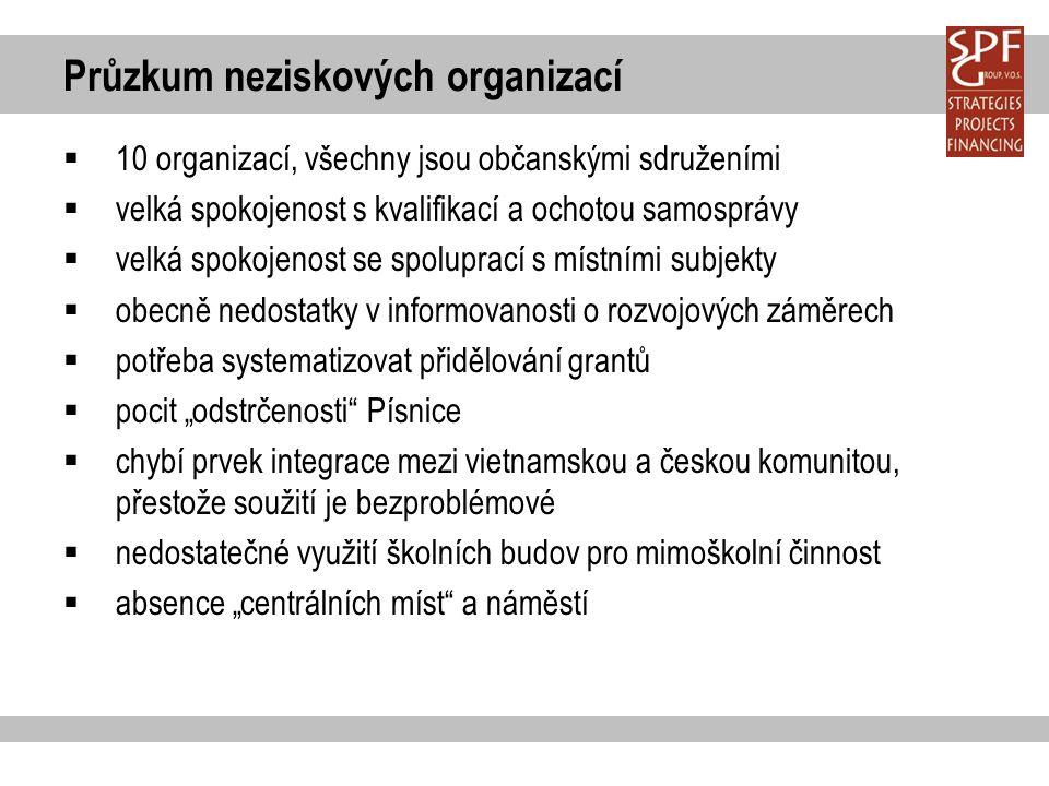 Průzkum neziskových organizací  10 organizací, všechny jsou občanskými sdruženími  velká spokojenost s kvalifikací a ochotou samosprávy  velká spok
