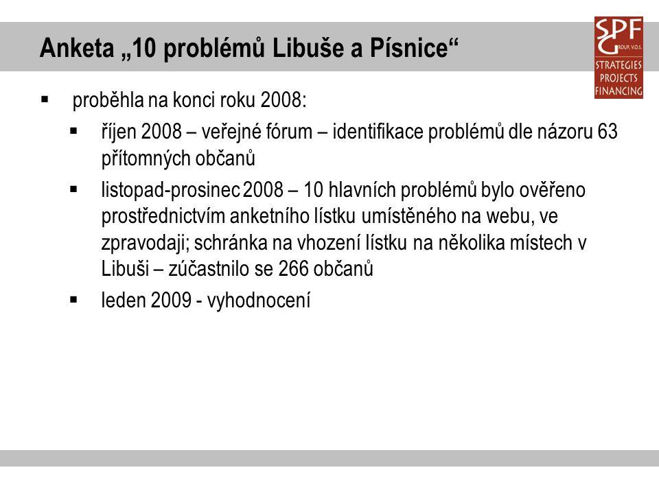 """Anketa """"10 problémů Libuše a Písnice""""  proběhla na konci roku 2008:  říjen 2008 – veřejné fórum – identifikace problémů dle názoru 63 přítomných obč"""