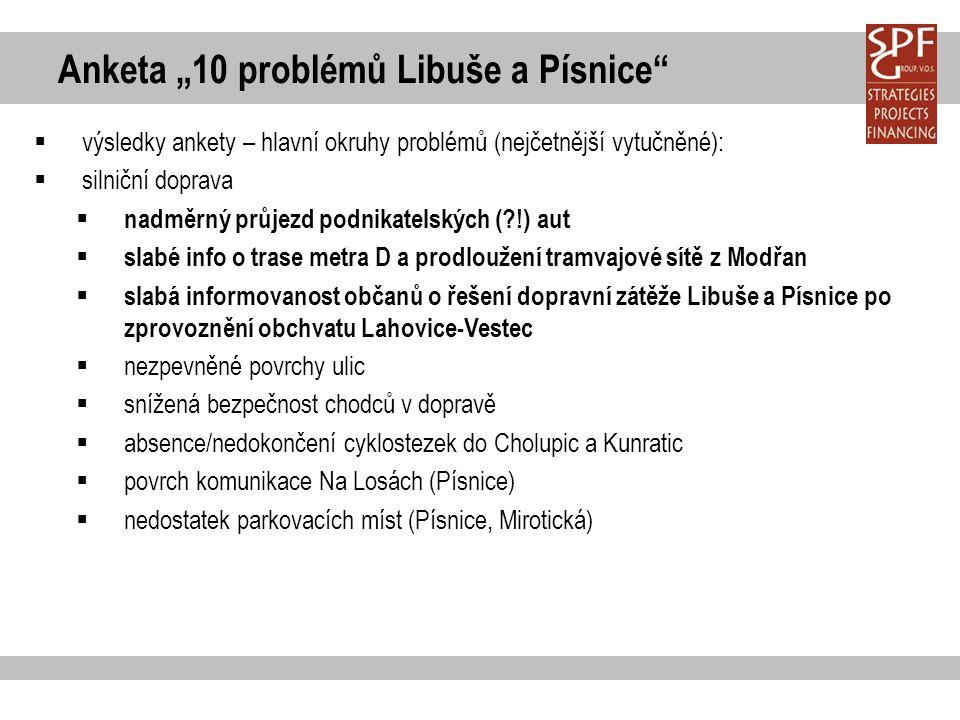 """Anketa """"10 problémů Libuše a Písnice""""  výsledky ankety – hlavní okruhy problémů (nejčetnější vytučněné):  silniční doprava  nadměrný průjezd podnik"""