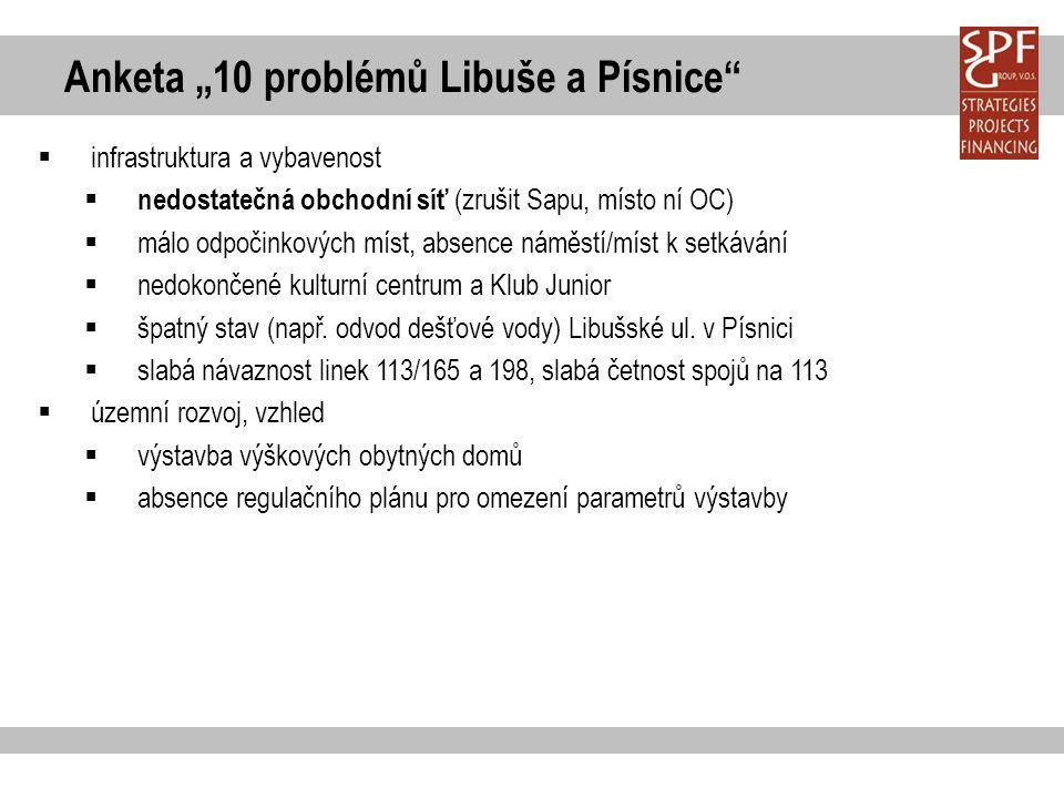 """Anketa """"10 problémů Libuše a Písnice""""  infrastruktura a vybavenost  nedostatečná obchodní síť (zrušit Sapu, místo ní OC)  málo odpočinkových míst,"""