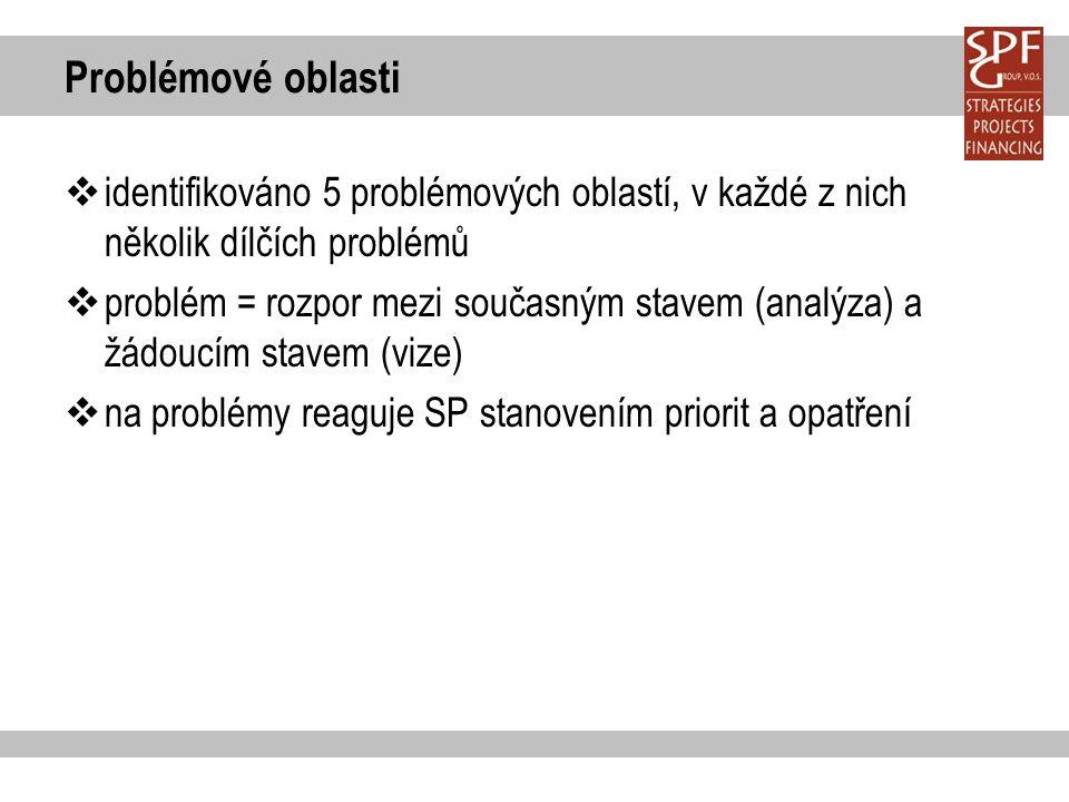 Problémové oblasti  identifikováno 5 problémových oblastí, v každé z nich několik dílčích problémů  problém = rozpor mezi současným stavem (analýza) a žádoucím stavem (vize)  na problémy reaguje SP stanovením priorit a opatření