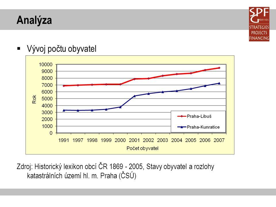 Analýza  Vývoj počtu obyvatel Zdroj: Historický lexikon obcí ČR 1869 - 2005, Stavy obyvatel a rozlohy katastrálních území hl.