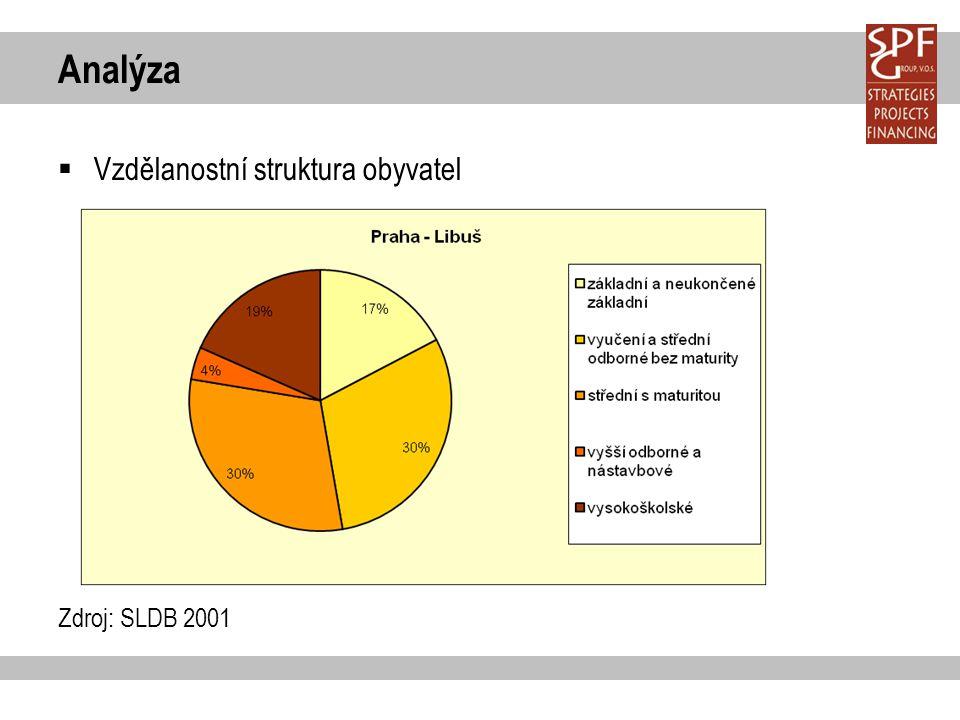 Analýza  Vzdělanostní struktura obyvatel Zdroj: SLDB 2001