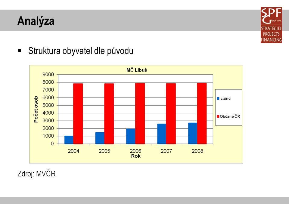 Analýza  Struktura obyvatel dle původu Zdroj: MVČR