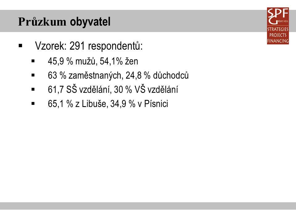 Průzkum obyvatel  VÝSLEDKY - Spokojenost obyvatel s místním společenstvím oPrůměrná spokojenost – 76,7 % spokojených občanů oSpokojenost s jednotlivými oblastmi života