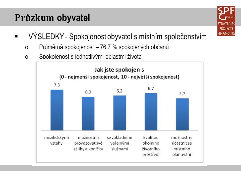 Průzkum obyvatel  VÝSLEDKY - Spokojenost obyvatel s místním společenstvím oPrůměrná spokojenost – 76,7 % spokojených občanů oSpokojenost s jednotlivý