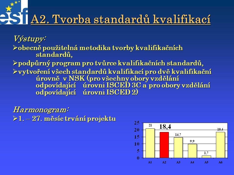 A2. Tvorba standardů kvalifikací Výstupy:  obecně použitelná metodika tvorby kvalifikačních standardů,  podpůrný program pro tvůrce kvalifikačních s