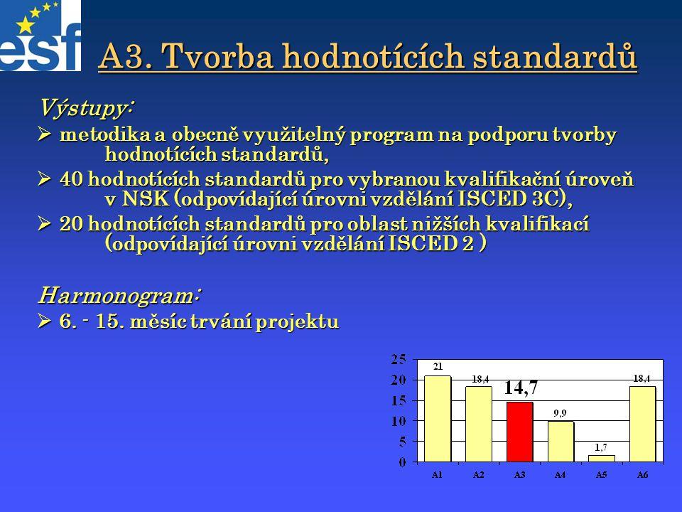 A3. Tvorba hodnotících standardů Výstupy:  metodika a obecně využitelný program na podporu tvorby hodnotících standardů,  40 hodnotících standardů p