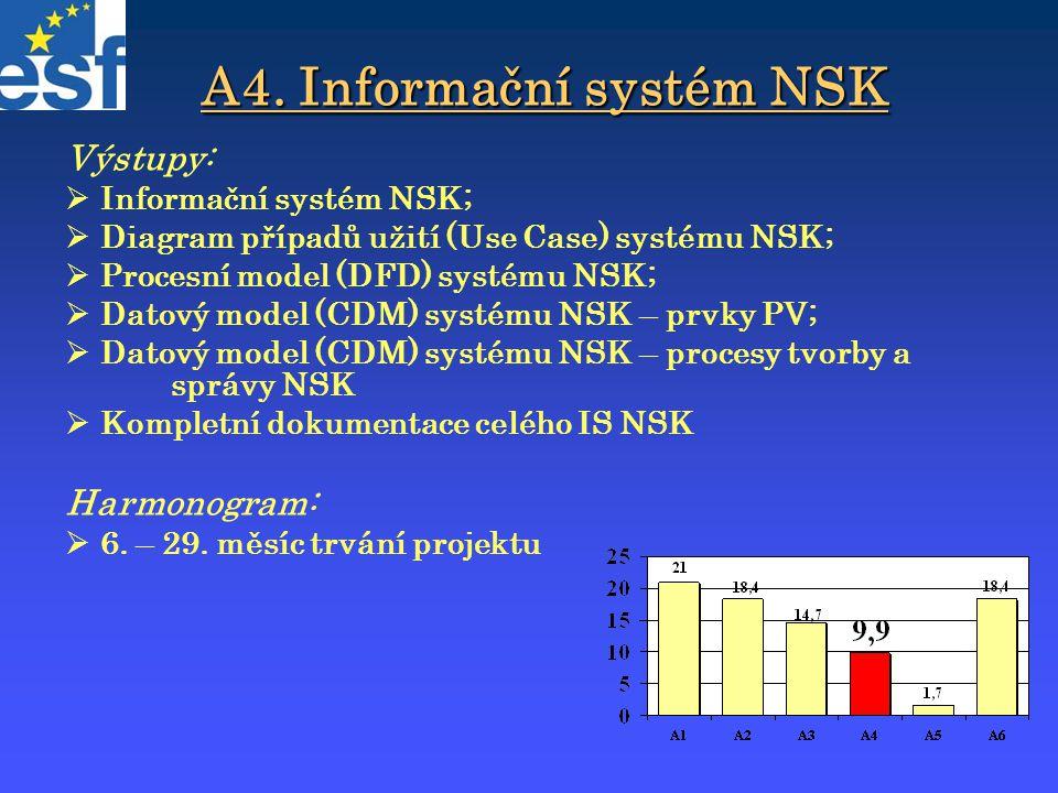 A4. Informační systém NSK Výstupy:  Informační systém NSK;  Diagram případů užití (Use Case) systému NSK;  Procesní model (DFD) systému NSK;  Dato