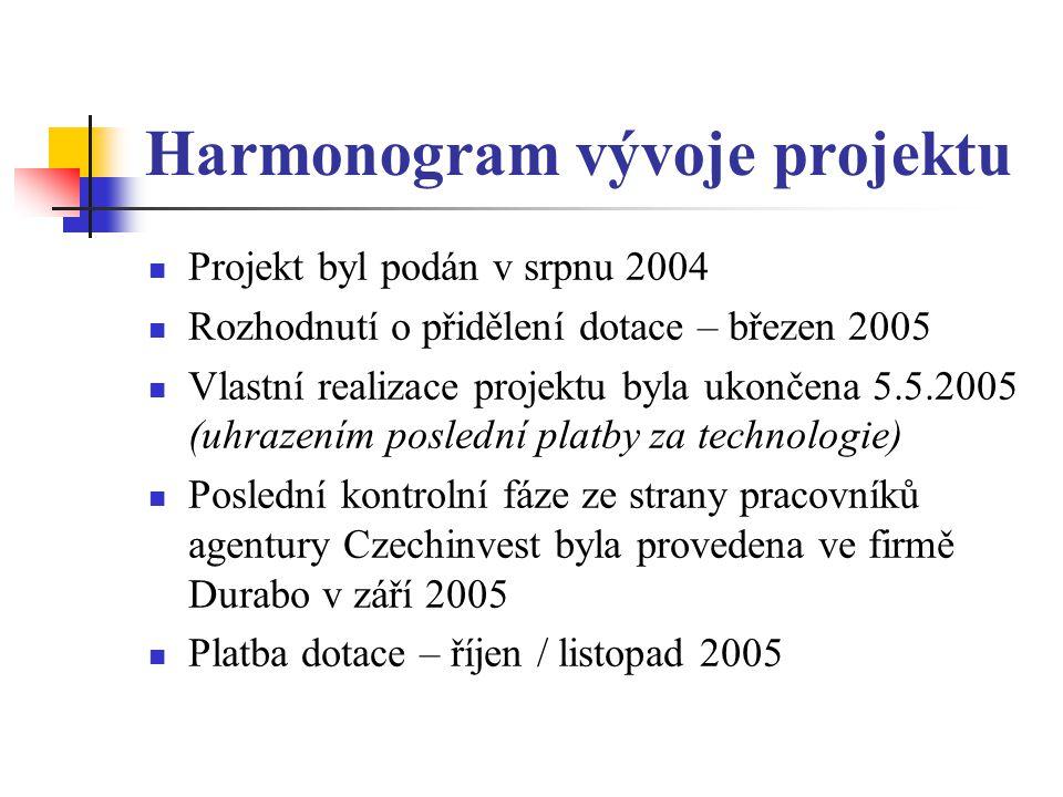 Harmonogram vývoje projektu Projekt byl podán v srpnu 2004 Rozhodnutí o přidělení dotace – březen 2005 Vlastní realizace projektu byla ukončena 5.5.2005 (uhrazením poslední platby za technologie) Poslední kontrolní fáze ze strany pracovníků agentury Czechinvest byla provedena ve firmě Durabo v září 2005 Platba dotace – říjen / listopad 2005
