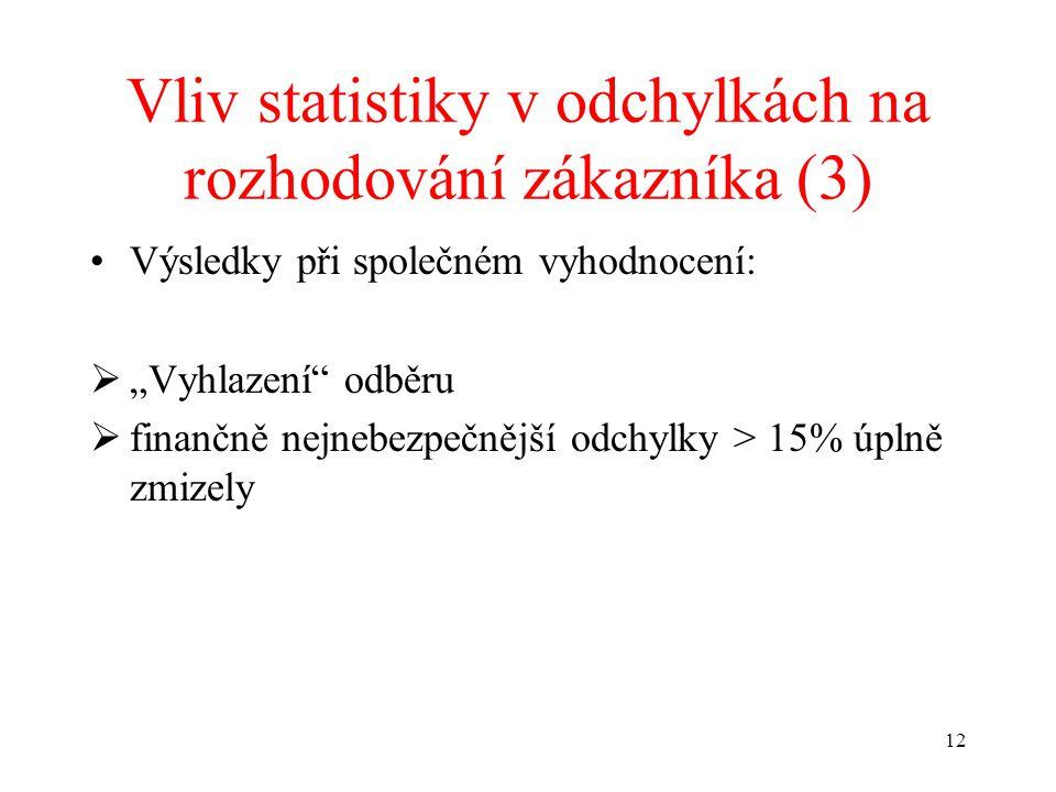 """12 Vliv statistiky v odchylkách na rozhodování zákazníka (3) Výsledky při společném vyhodnocení:  """"Vyhlazení odběru  finančně nejnebezpečnější odchylky > 15% úplně zmizely"""
