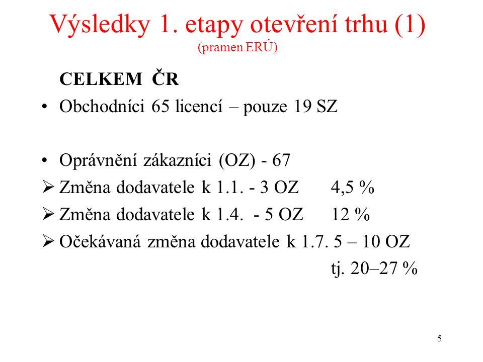 5 Výsledky 1.