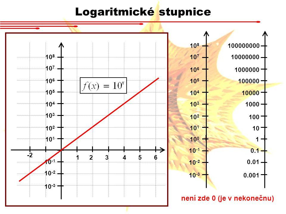 Logaritmické stupnice Ta samá data v dekadické stupnici – malé píky vůbec nejsou vidět!