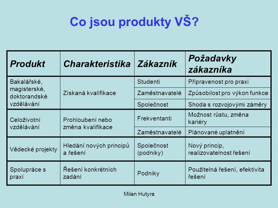 Milan Hutyra Co jsou produkty VŠ? ProduktCharakteristikaZákazník Požadavky zákazníka Bakalářské, magisterské, doktorandské vzdělávání Získaná kvalifik