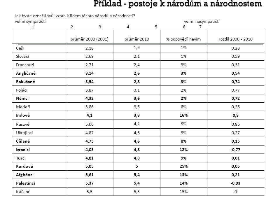 P ř íklad - postoje k národ ů m a národnostem průměr 2000 (2001)průměr 2010% odpovědí nevímrozdíl 2000 - 2010 Češi2,18 1,91% 0,28 Slováci2,69 2,11% 0,59 Francouzi2,71 2,43% 0,31 Angličané3,14 2,63% 0,54 Rakušané3,54 2,83% 0,74 Poláci3,87 3,12% 0,77 Němci4,32 3,62% 0,72 Maďaři3,86 3,66% 0,26 Indové4,1 3,816% 0,3 Rusové5,06 4,23% 0,86 Ukrajinci4,87 4,63% 0,27 Číňané4,75 4,68% 0,15 Izraelci4,03 4,812% -0,77 Turci4,81 4,89% 0,01 Kurdové5,05 525% 0,05 Afghánci5,61 5,413% 0,21 Palestinci5,37 5,414% -0,03 Iráčané5,5 15% 0 Jak byste označil svůj vztah k lidem těchto národů a národností.