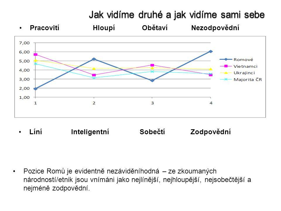 Líní Inteligentní Sobečtí Zodpovědní Pracovití Hloupí Obětaví Nezodpovědní Pozice Romů je evidentně nezáviděníhodná – ze zkoumaných národností/etnik jsou vnímáni jako nejlínější, nejhloupější, nejsobečtější a nejméně zodpovědní.