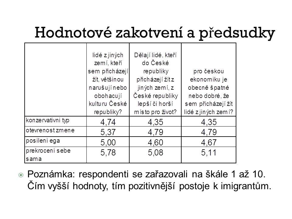 Hodnotové zakotvení a p ř edsudky  Poznámka: respondenti se zařazovali na škále 1 až 10.