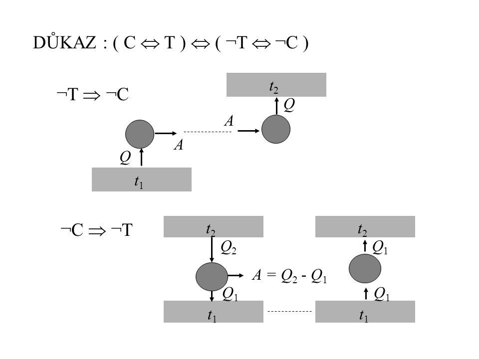 DŮKAZ : ( C  T )  ( ¬T  ¬C ) t1t1 Q A t2t2 Q A ¬T  ¬C ¬C  ¬T t2t2 t1t1 Q1Q1 Q2Q2 A = Q 2 - Q 1 t2t2 t1t1 Q1Q1 Q1Q1