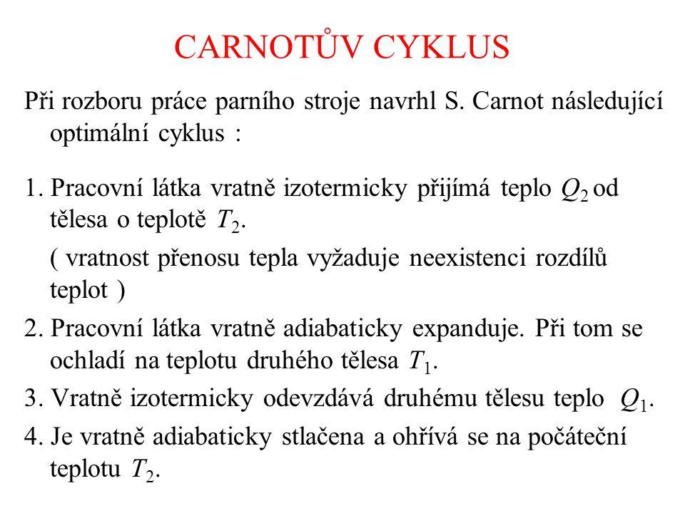 CARNOTŮV CYKLUS Při rozboru práce parního stroje navrhl S.